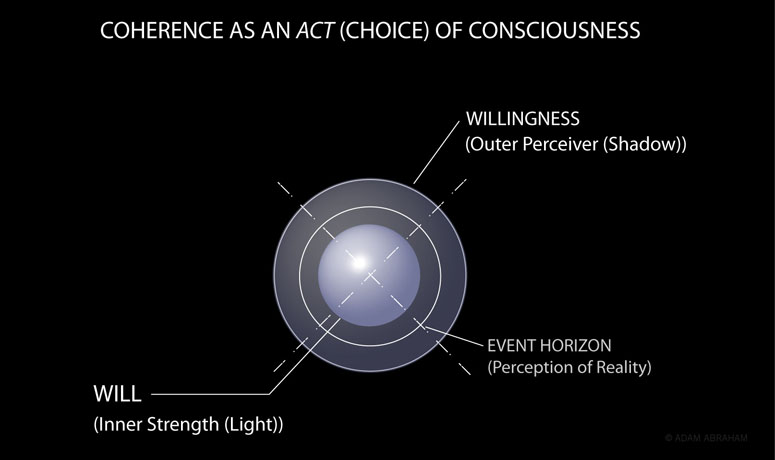 Coherence and Consciousness