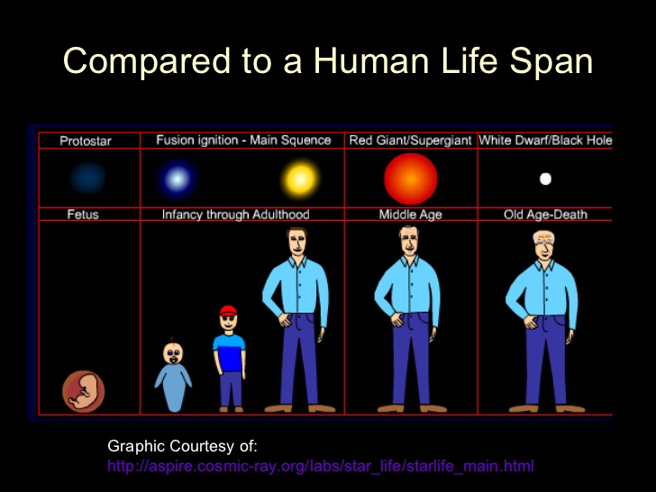 life-cycle-of-stars-4-728