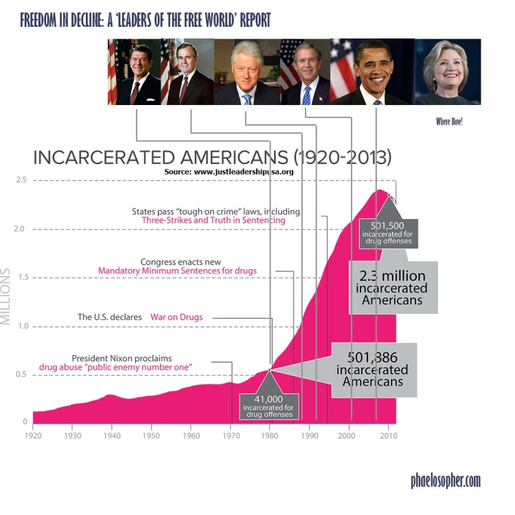 rise-in-incarceration-rate